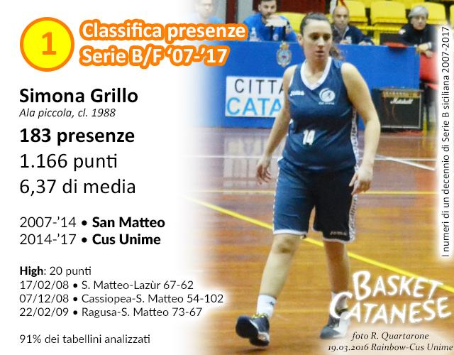 P01 - Grillo