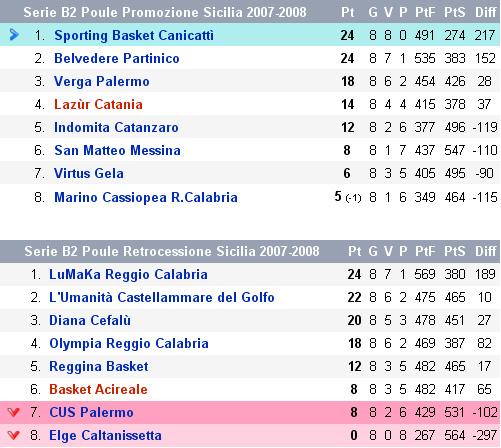 Il girone siciliano di Serie B
