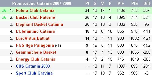 Promozione Catania