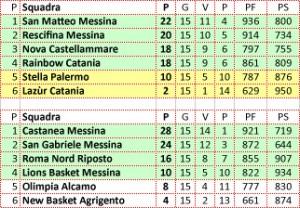 Le classifiche del Girone L di Serie B e del girone siciliano di Serie C